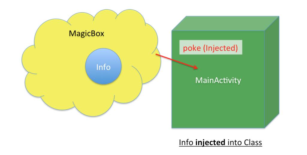 Contoh memasukkan variable ke dalam activity menggunakan Dagger 2