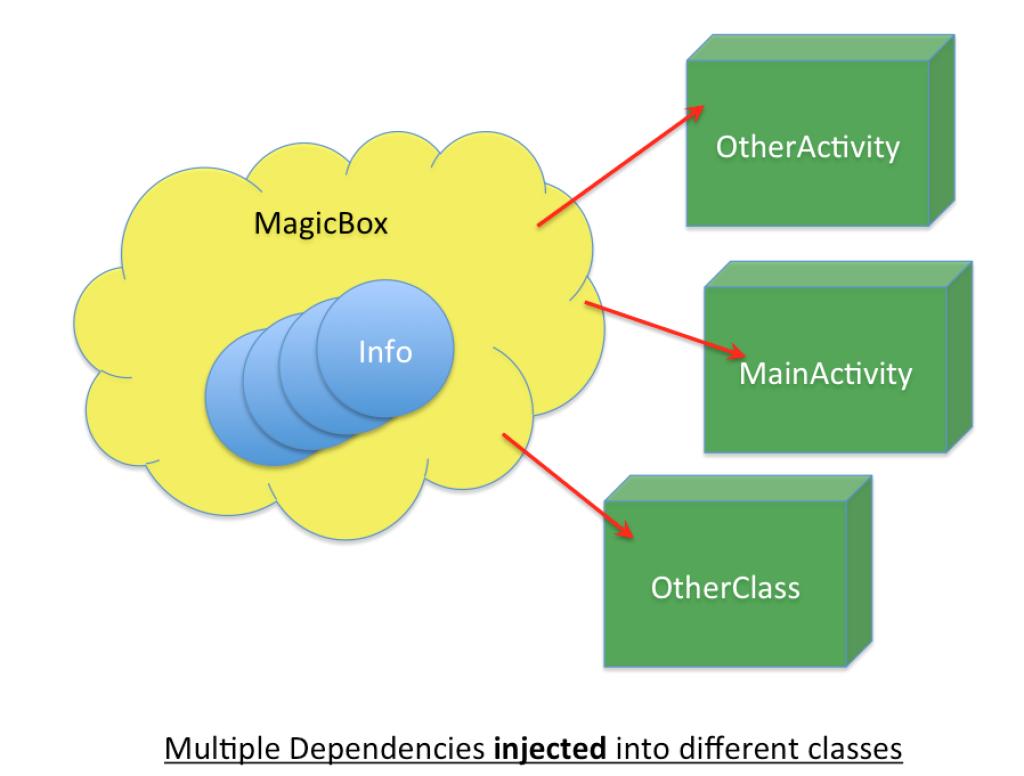 Contoh diagram memasukkan variable ke dalam banyak activity dan class menggunakan Dagger 2
